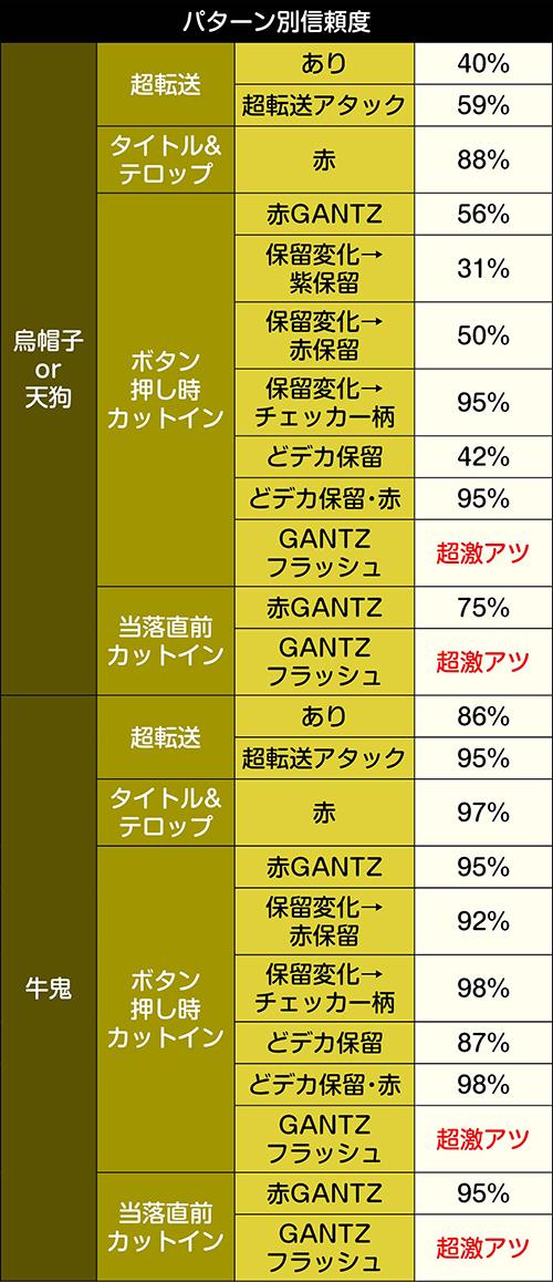 GANTZ:Oリーチパターン別信頼度