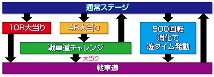 劇場版Pガールズ&パンツァー_ゲームフロー