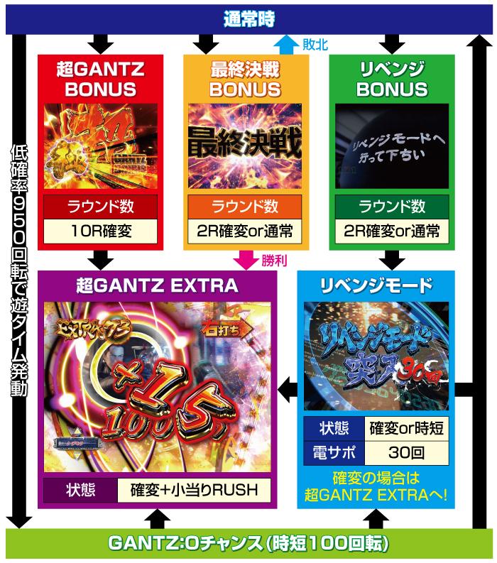 ぱちんこGANTZ極_ゲームフロー