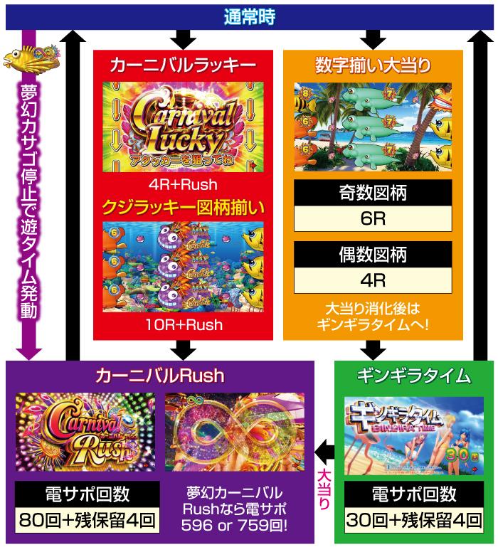 Pギンギラパラダイス 夢幻カーニバル_ゲームフロー199