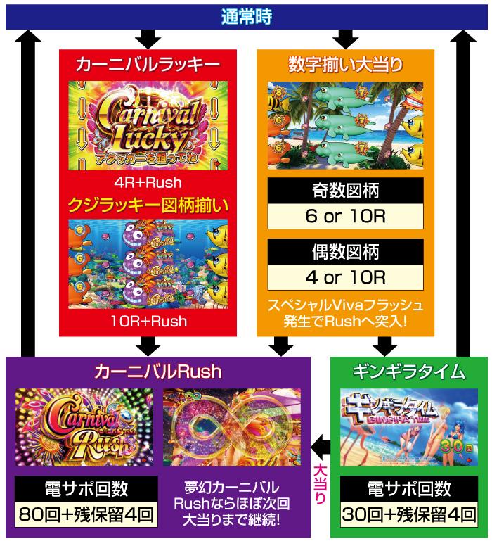 Pギンギラパラダイス 夢幻カーニバル_ゲームフロー319