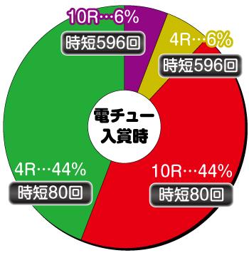 ギンギラパラダイス夢幻カーニバル_LM_電チュー内訳