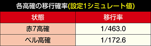 赤7高確・ベル高確移行率