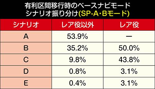 有利区間移行時・ベースナビシナリオ振り分け③