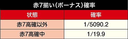 赤7高確中の赤7揃い確率