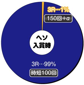 P花の慶次〜蓮〜199ver._ヘソ