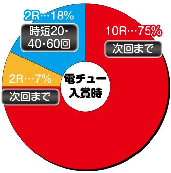 P北斗の拳8 救世主_電チュー内訳