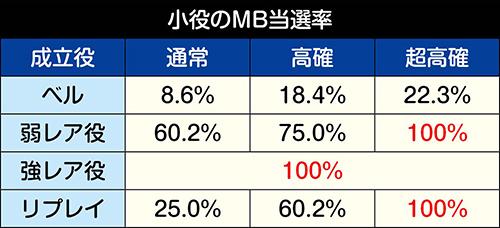 MB当選率