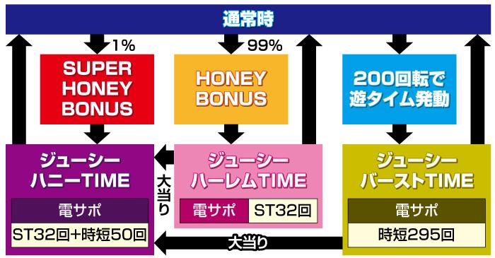 激デジジューシーハニー3_ゲームフロー