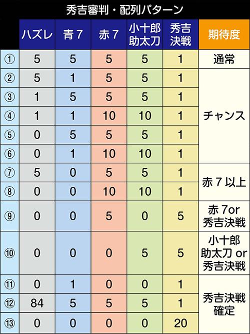 秀吉審判パターンごとのアイコン数