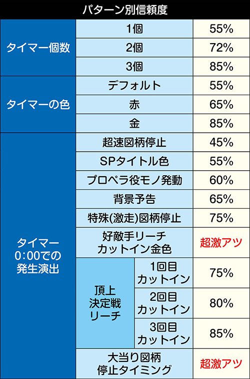 大時計タイマー予告_パターン別信頼度