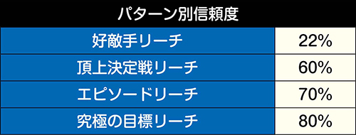 ROAD TO CLIMAX予告パターン別信頼度