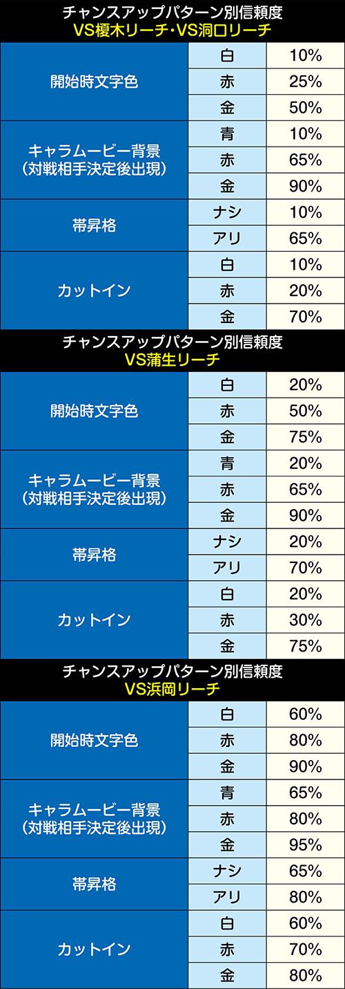 VS榎木リーチ・VS洞口リーチ チャンスアップパターン別信頼度