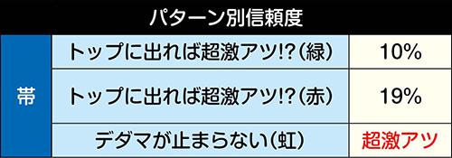5変動目「2周目ターンマーク」信頼度