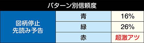 超速EXTREME∞信頼度
