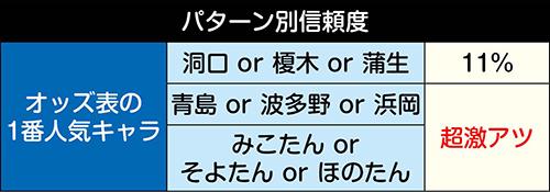2変動目「オッズ表」信頼度