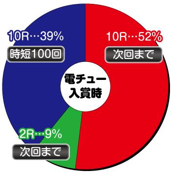 P中森明菜 歌姫伝説_電チュー内訳