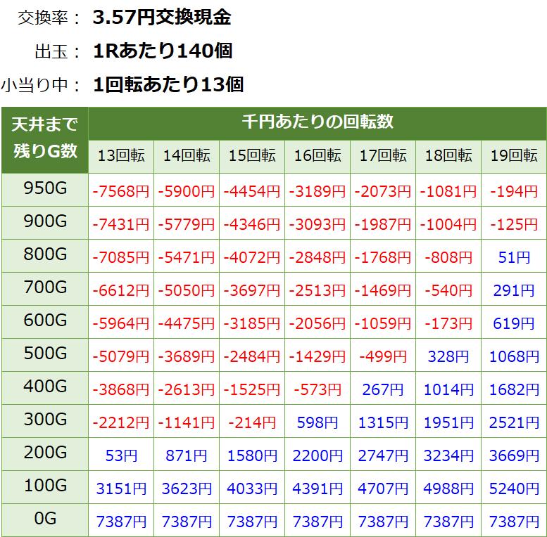 ガンツ極 天井期待値 3.6円削り無し