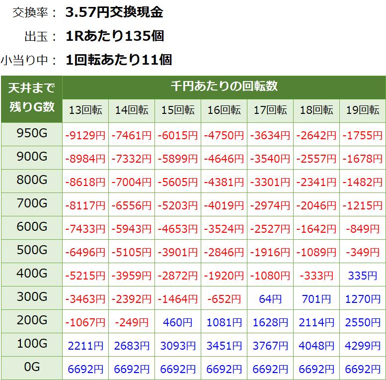 ガンツ極 天井期待値 3.6円削り有り