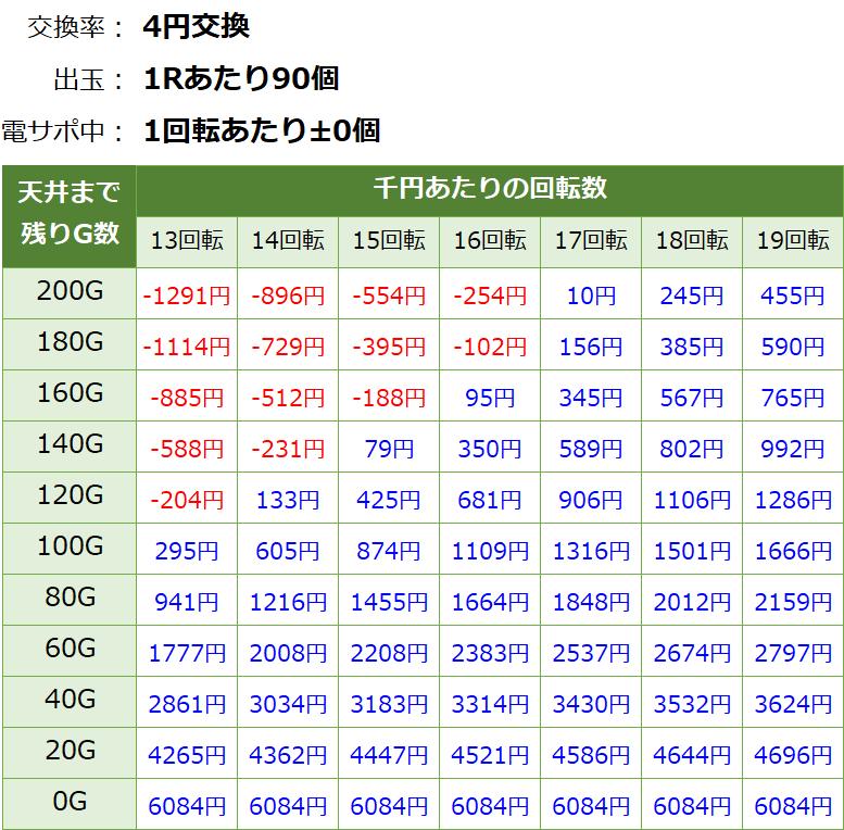 ジューシーハニー甘デジ 天井期待値1