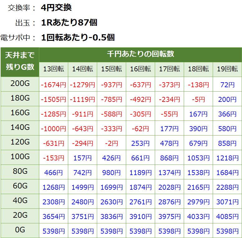 ジューシーハニー甘デジ 天井期待値2
