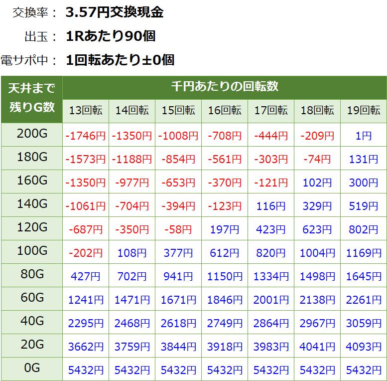 ジューシーハニー甘デジ 天井期待値3