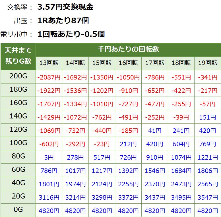 ジューシーハニー甘デジ 天井期待値4