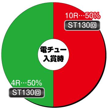 Pビビッドレッドオペレーション_電チュー内訳