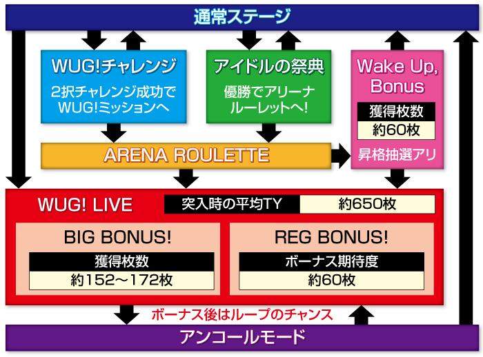 Wakeup,Girls!_ゲームフロー