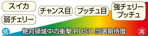 衝撃RUSH当選期待度
