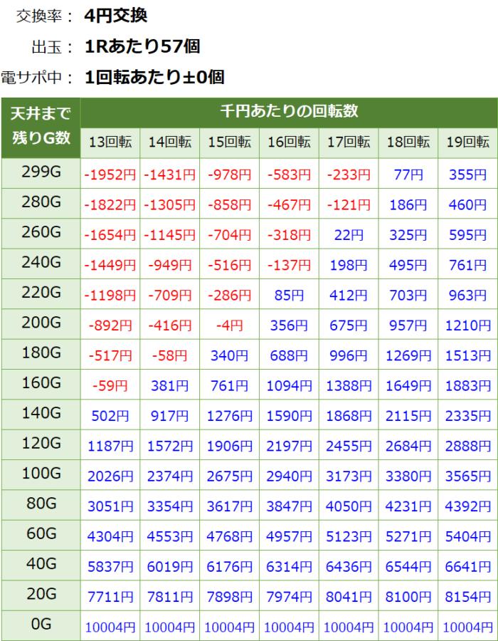 ぱちんこAKB48桜LIGHT_天井期待値①
