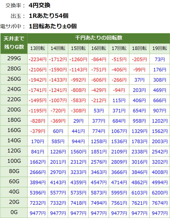 ぱちんこAKB48桜LIGHT_天井期待値②
