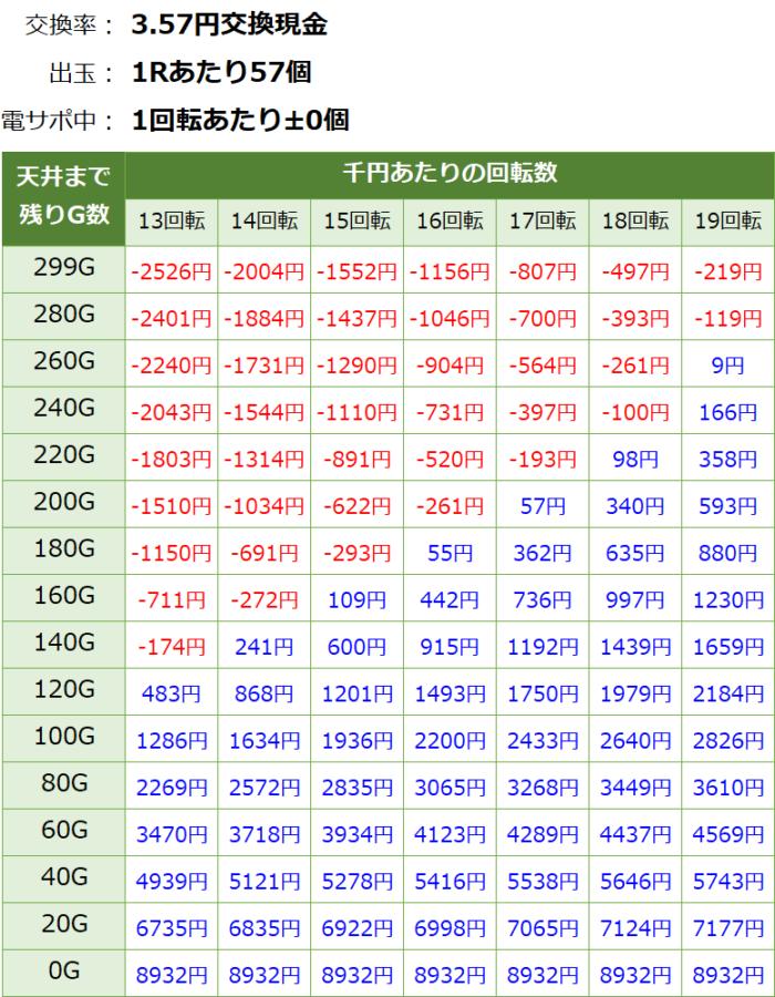 ぱちんこAKB48桜LIGHT_天井期待値③