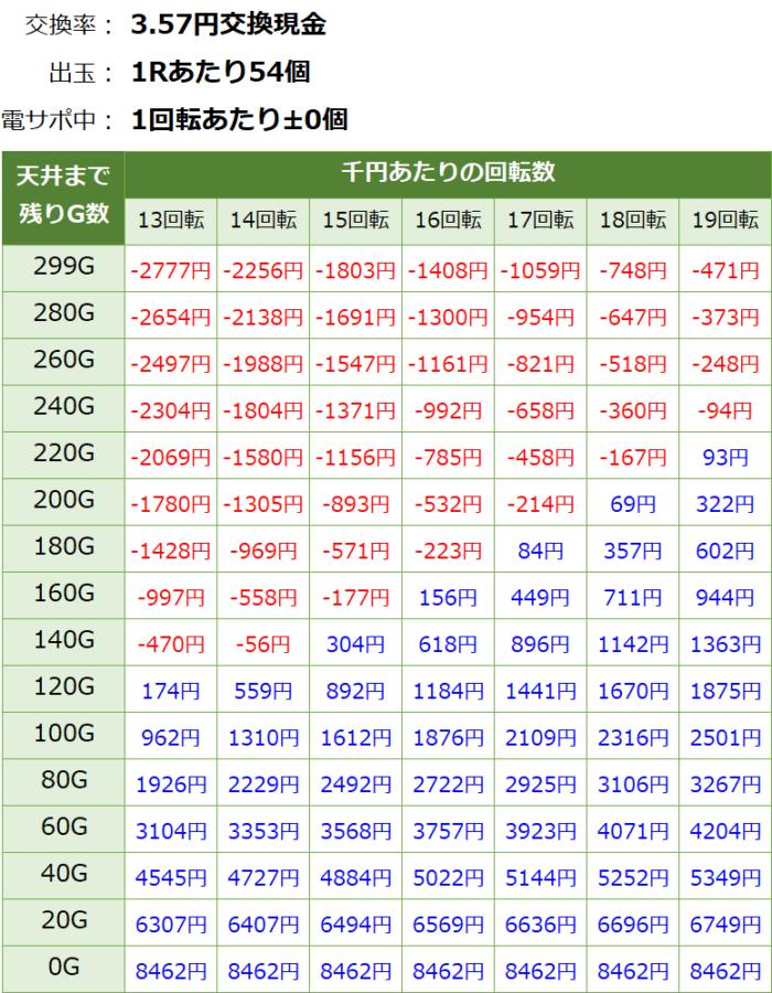 ぱちんこAKB48桜LIGHT_天井期待値④