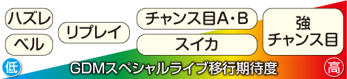 GDMスペシャルライブ移行期待度
