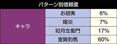 甲賀キャラステップアップ予告信頼度