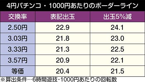Pバジリスク~甲賀忍法帖~2 朧の章_ボーダーライン