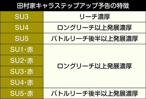 田村家キャラステップアップ予告特徴