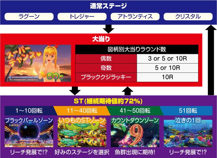 P大海物語4スペシャル BLACK_ゲームフロー
