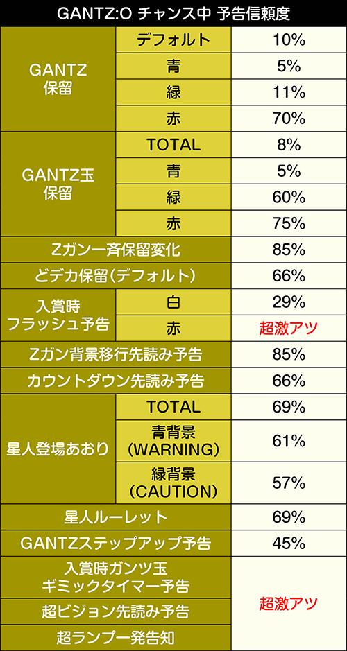GANTZ:O チャンス中 予告信頼度