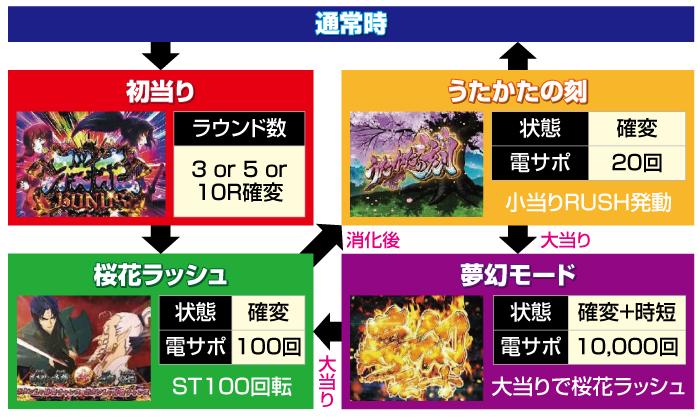 Pバジリスク桜花忍法帖_ゲームフロー