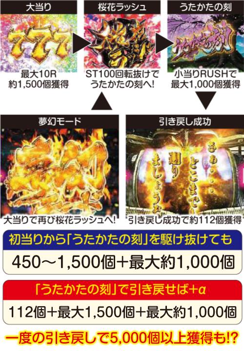 Pバジリスク桜花忍法帖_大当り後の流れ