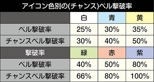 パチスロガールズ&パンツァー劇場版_ベル撃破率