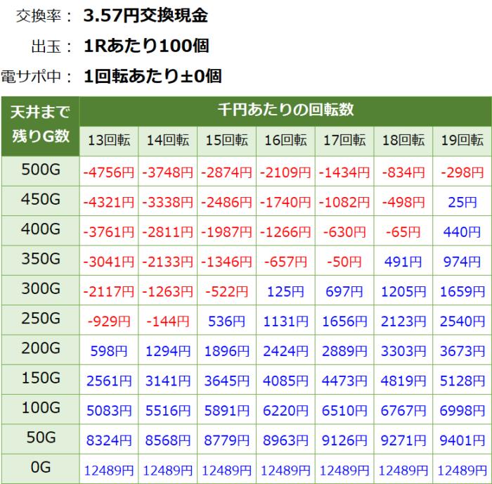 Pガールフレンド(仮) _天井期待値③