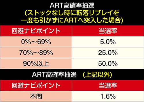 ART高確率抽選