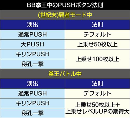 BB拳王中のボタン法則