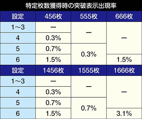 特定枚数獲得時の突破表示出現率