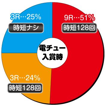 P学園黙示録ハイスクール・オブ・ザ・デッド2 弾丸88Ver._電チュー内訳