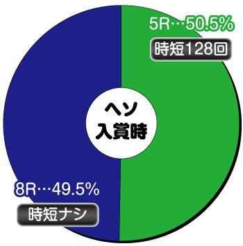 P学園黙示録ハイスクール・オブ・ザ・デッド2 弾丸88Ver._ヘソ内訳