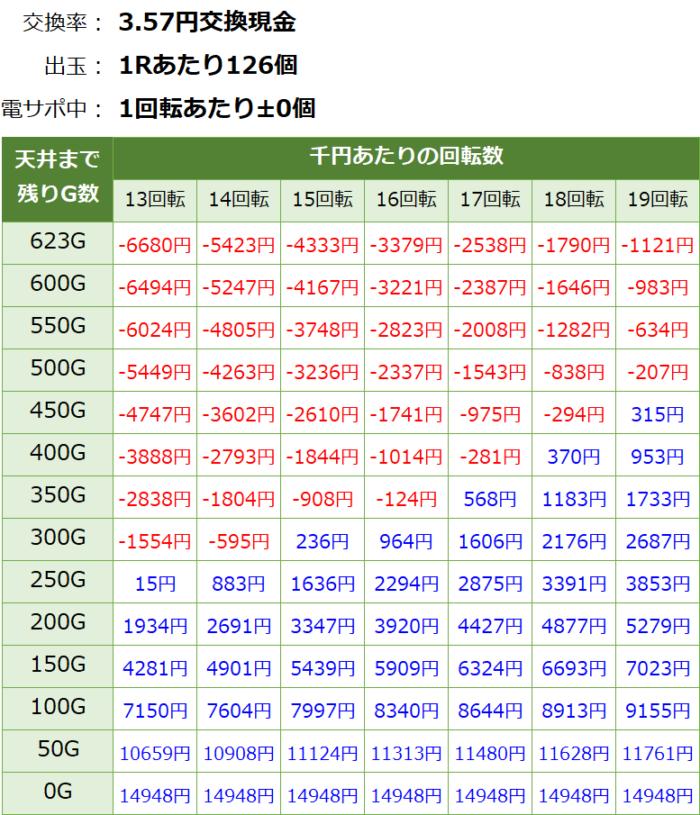 Pジューシーハニー3_天井期待値③